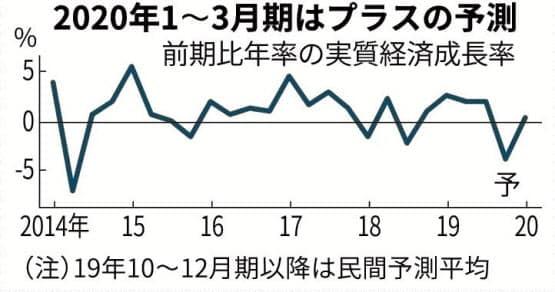 지난해 4분기 일본경제가 '마이너스 성장'했을 것으로 예상한 일본의 민간경제연구소들/니혼게이자이신문 홈페이지 캡쳐