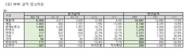 """날개 단 '페이코'에 NHN 연매출 1조 돌파…""""사상 최대"""""""