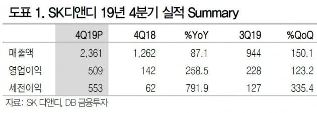 """""""SK디앤디, 예상치 웃돈 4분기·올해 실적도 최대치 전망""""-DB"""