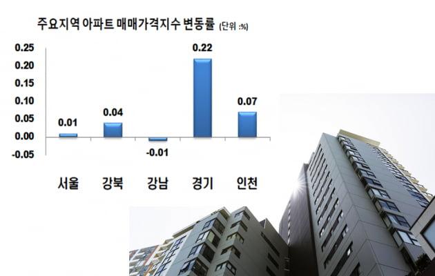 서울 아파트 매매가 '14억9000만원' 늘어나는 이유
