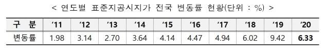 [속보]올해 표준지공시가격, 작년보다 낮은 6.33% 상승…서울은 7.89% 올라