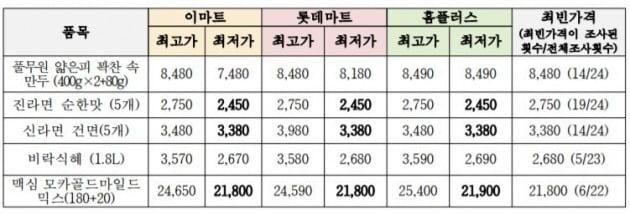 대형마트 3사에서 공통적으로 최소 한번 이상 할인 또는 행사 대상이던 5개 품목 가격 동향. 자료=한국소비자연맹 제공