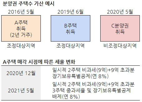 """[집코노미] """"자금조달계획서 제출 전국 확대…세무조사 피하려면"""""""