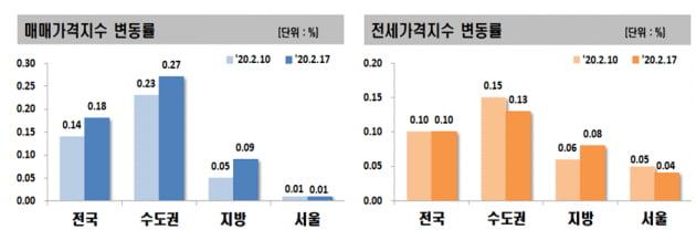 강남 누르니 수원 '급등' 지속…정부, 뒤늦게 대책 발표