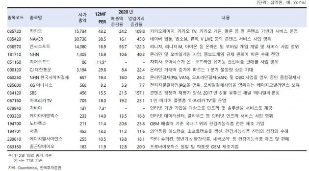 """코로나19로 변동성 커진 증시…""""게임·건기식株 주목""""[이슈+]"""