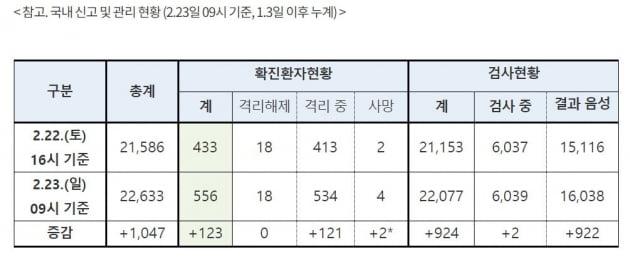 '대유행' 7일 만에 확진자 30명→556명…사망자 0명→4명 [종합3보]