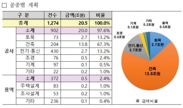 LH, 올해 20.5조 공사·용역 발주…작년대비 2배 증가 '역대 최대'