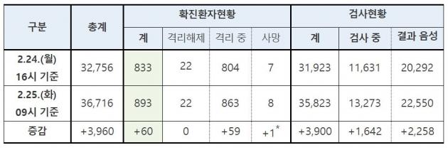 '대구·경북' 코로나19 방역망 바리케이드 쳐진다 [종합2보]