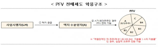 """공공택지 아파트용지, 전매금지…""""페이퍼컴퍼니 동원한 응찰 막는다"""""""