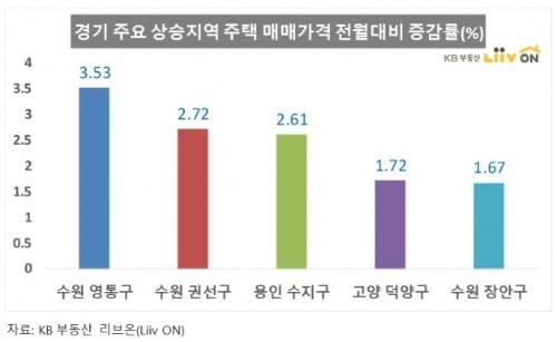 2월 서울 주택상승률 0.35%로 '둔화'…수원 영통구 3.53% '급등'