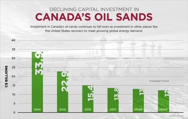 쥐스탱 트뤼도 좌파 정권이 집권한 2015년부터 크게 줄어든 캐나다 오일샌드(원유가 함유된 모래암석) 유정 개발 투자액 (자료=캐나다 석유생산자협회)