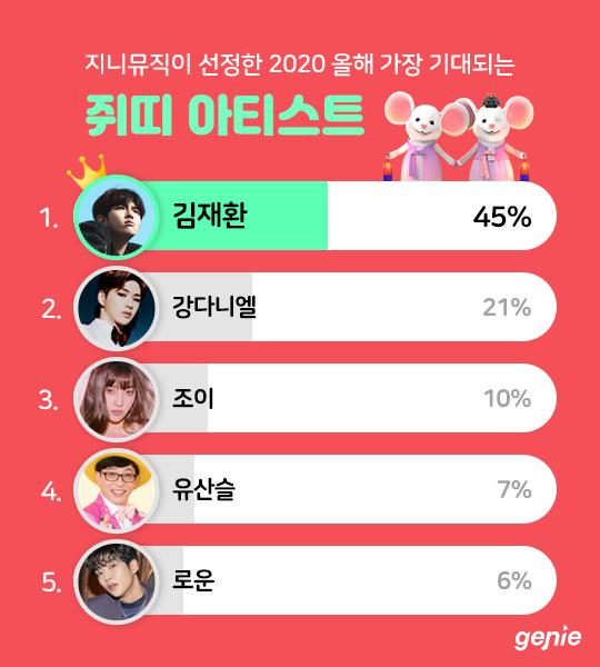 김재환, 올해 가장 기대되는 쥐띠 아티스트 1위