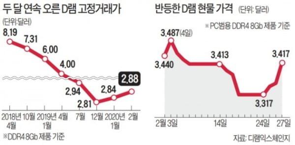 D램도 '코로나發 쟁여두기'…고정가 두달째 상승, 현물가는 '반등'