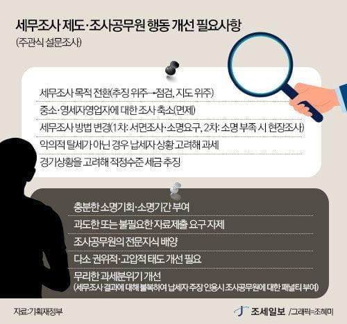 '극과 극' 설문 결과…다시 따져 보는 '세무조사 녹음권' 득실