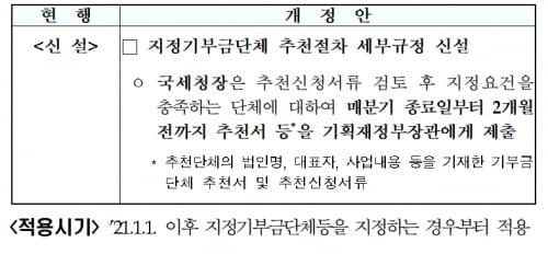 [전문]법인세법 시행규칙
