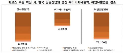 '신종 코로나 저주' 관광업계 일자리 7.8만개 사라질 수도...