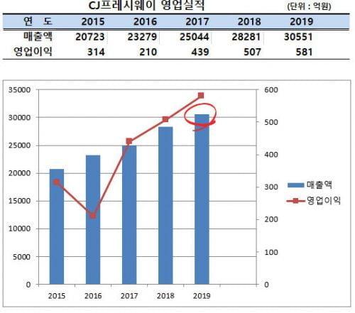CJ프레시웨이,  사상 최대 매출 3조 돌파...영업이익 581억원