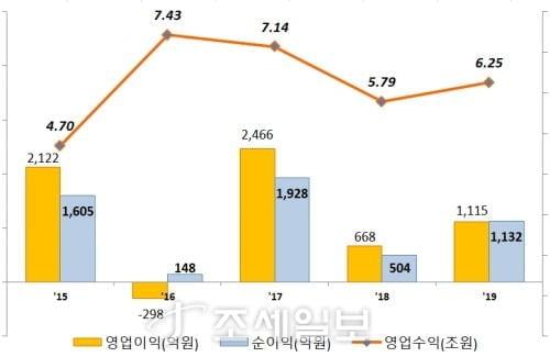 동양생명, 지난해 순이익 1132억원…전년比 124.5%↑