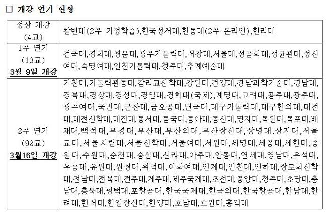 """[현장이슈] 경희대·성균관대·서울대 등 '105개 대학 개강 연기'…""""온라인 수업으로 대체"""""""