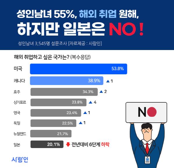 'NO 재팬, 취업시장에도 불똥' 日, '해외취업 희망 국가' 작년 2위서 올해 8위로 하락