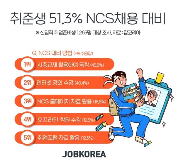 구직자 절반 'NCS 준비 중', NCS 확대 실시로 취업 부담↑