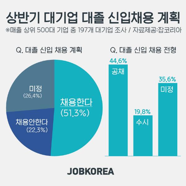 상반기 대기업 대졸 신입채용 6.2% 감소···롯데, SK는 신입공채 일정 발표