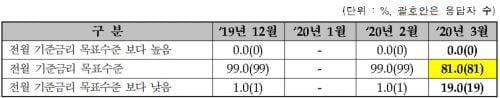 """채권전문가 81% """"한은 2월 기준금리 동결 전망"""""""