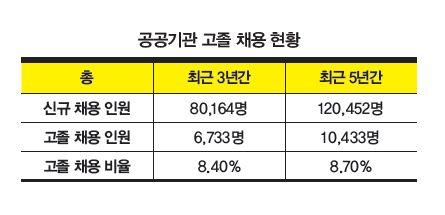[1618] 한국철도공사 고졸 인재 채용 1위, 한국전력공사 현 정부 들어 감소세
