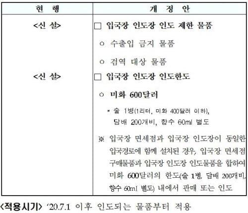 [전문]관세법 시행규칙