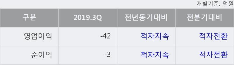 '큐캐피탈' 상한가↑ 도달, 단기·중기 이평선 정배열로 상승세