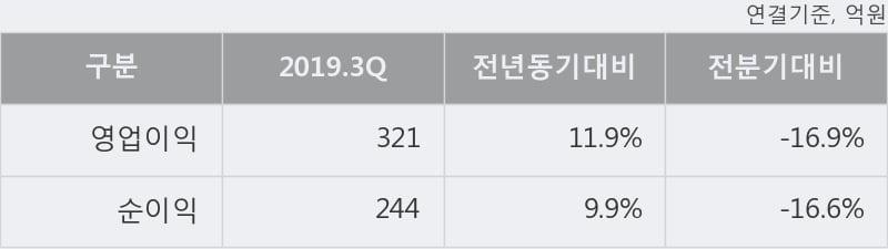 '아주캐피탈' 52주 신고가 경신, 주가 상승세, 단기 이평선 역배열 구간
