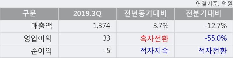 '핸즈코퍼레이션' 52주 신고가 경신, 2019.3Q, 매출액 1,374억(+3.7%), 영업이익 33억(흑자전환)