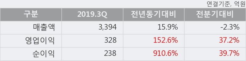 '화승인더' 5% 이상 상승, 주가 상승세, 단기 이평선 역배열 구간