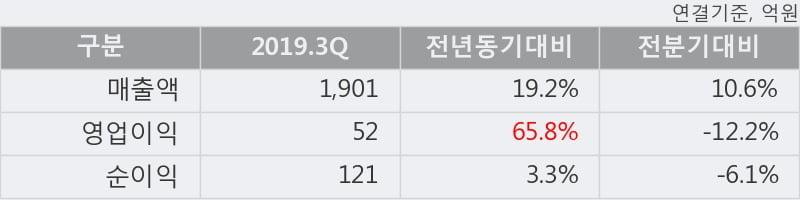 '세방' 5% 이상 상승, 주가 20일 이평선 상회, 단기·중기 이평선 역배열