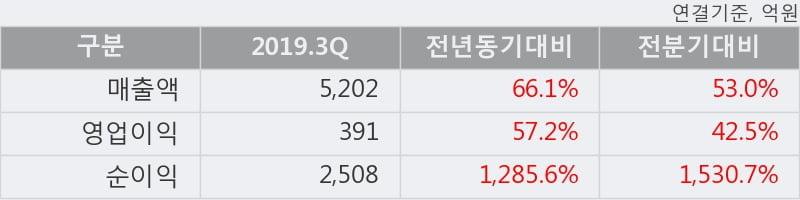'KG케미칼' 5% 이상 상승, 2019.3Q, 매출액 5,202억(+66.1%), 영업이익 391억(+57.2%)