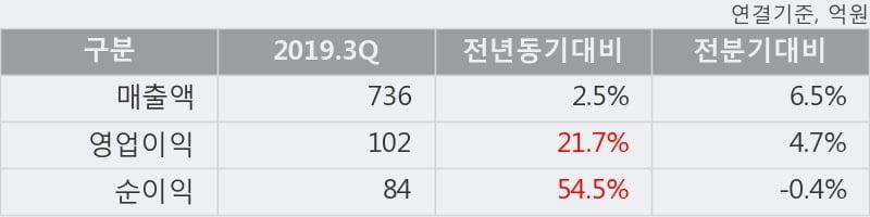 '샘표' 5% 이상 상승, 주가 5일 이평선 상회, 단기·중기 이평선 역배열