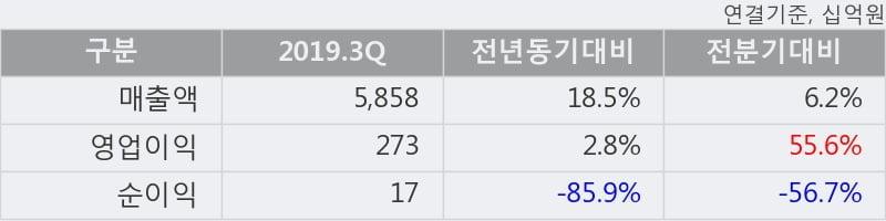 'CJ제일제당' 5% 이상 상승, 2019.3Q, 매출액 5,858십억(+18.4%), 영업이익 273십억(+2.8%)