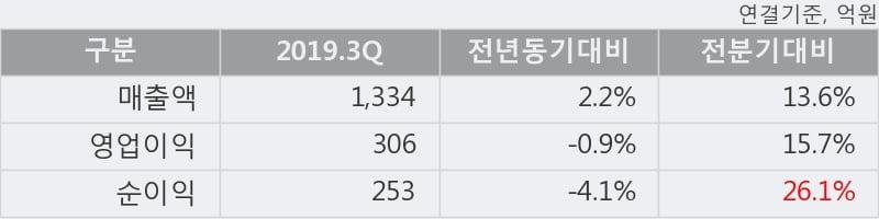 'GKL' 5% 이상 상승, 2019.3Q, 매출액 1,334억(+2.2%), 영업이익 306억(-0.9%)