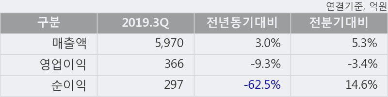'오뚜기' 5% 이상 상승, 주가 20일 이평선 상회, 단기·중기 이평선 역배열
