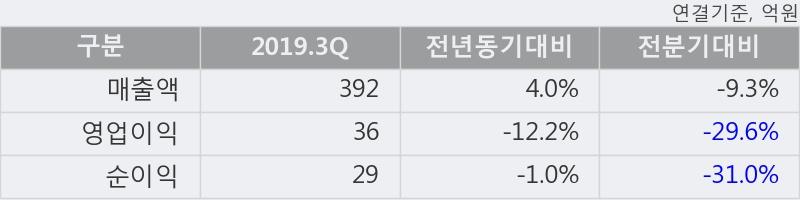 '디피씨' 5% 이상 상승, 단기·중기 이평선 정배열로 상승세