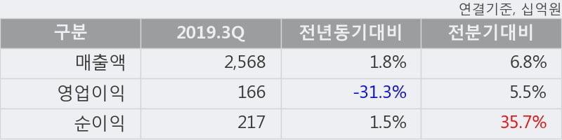 '삼성SDI' 52주 신고가 경신, 2019.3Q, 매출액 2,568십억(+1.8%), 영업이익 166십억(-31.3%)