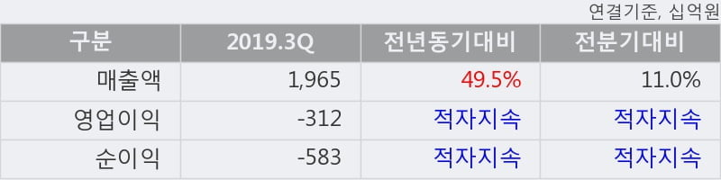 '삼성중공업' 5% 이상 상승, 2019.3Q, 매출액 1,965십억(+49.5%), 영업이익 -312십억(적자지속)
