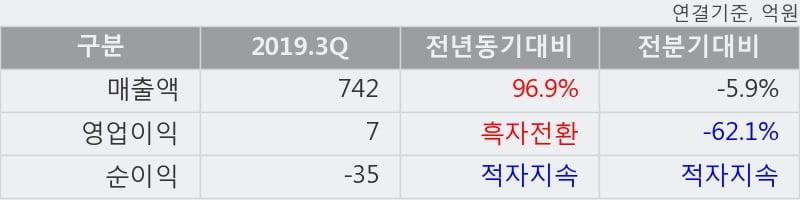 '모트렉스' 상한가↑ 도달, 2019.3Q, 매출액 742억(+96.9%), 영업이익 7억(흑자전환)