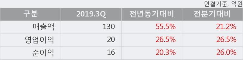'디앤씨미디어' 52주 신고가 경신, 2019.3Q, 매출액 130억(+55.5%), 영업이익 20억(+26.5%)