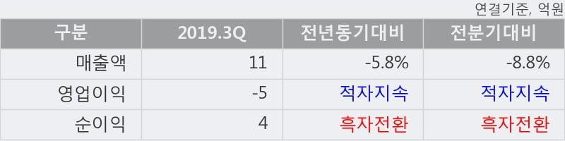 '진매트릭스' 15% 이상 상승, 주가 상승세, 단기 이평선 역배열 구간