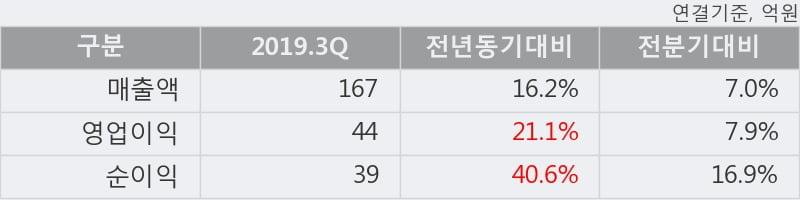 '케이아이엔엑스' 52주 신고가 경신, 주가 조정 중, 단기·중기 이평선 정배열