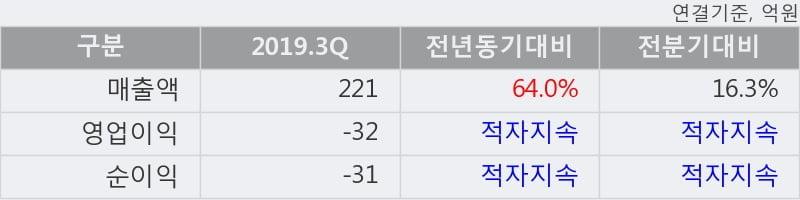 '앤씨앤' 10% 이상 상승, 2019.3Q, 매출액 221억(+64.0%), 영업이익 -32억(적자지속)