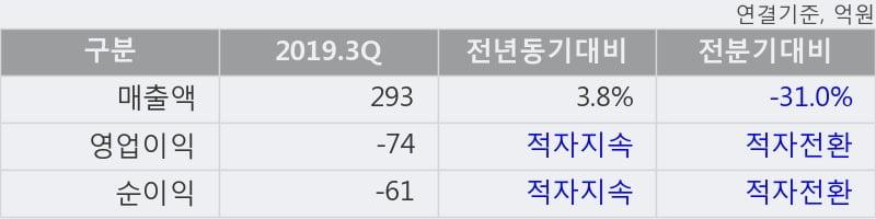'지엔코' 상한가↑ 도달, 단기·중기 이평선 정배열로 상승세