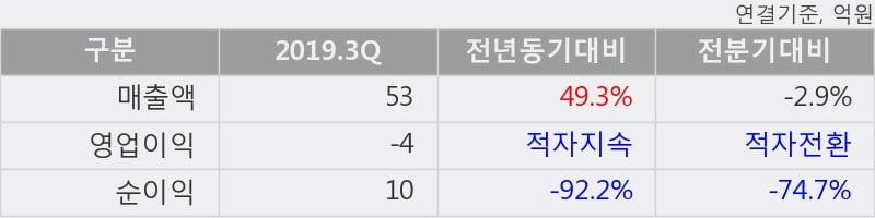 '에이프로젠 H&G' 상한가↑ 도달, 주가 상승세, 단기 이평선 역배열 구간