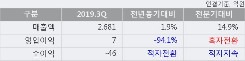 '심텍' 52주 신고가 경신, 2019.3Q, 매출액 2,681억(+1.9%), 영업이익 7억(-94.1%)